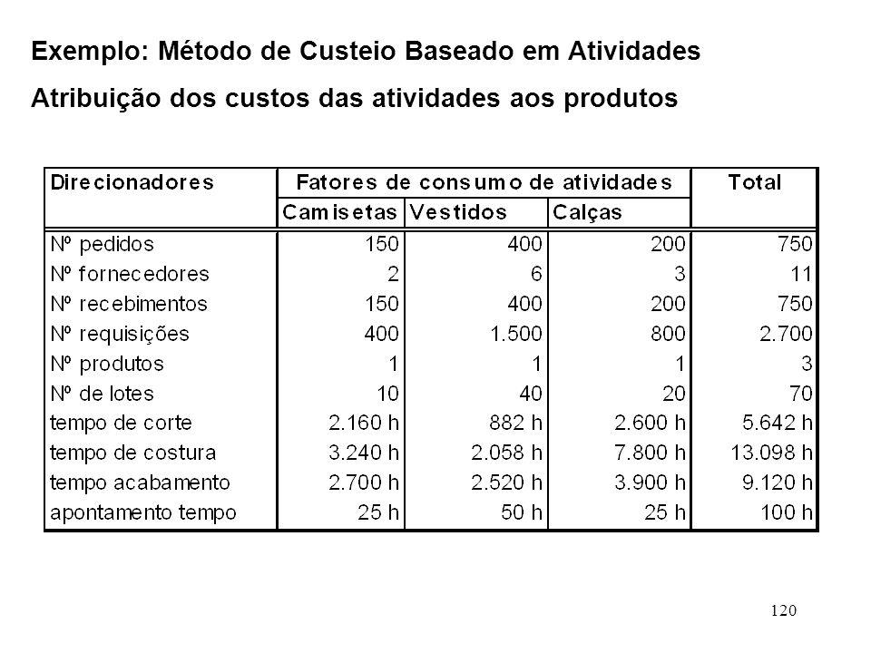 120 Exemplo: Método de Custeio Baseado em Atividades Atribuição dos custos das atividades aos produtos