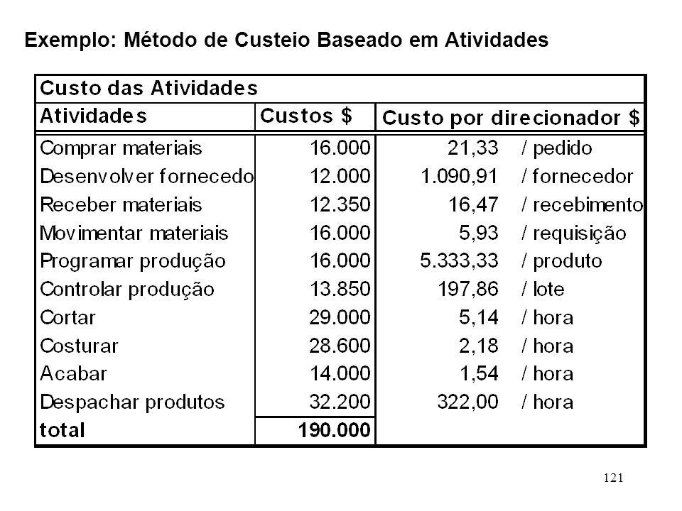121 Exemplo: Método de Custeio Baseado em Atividades