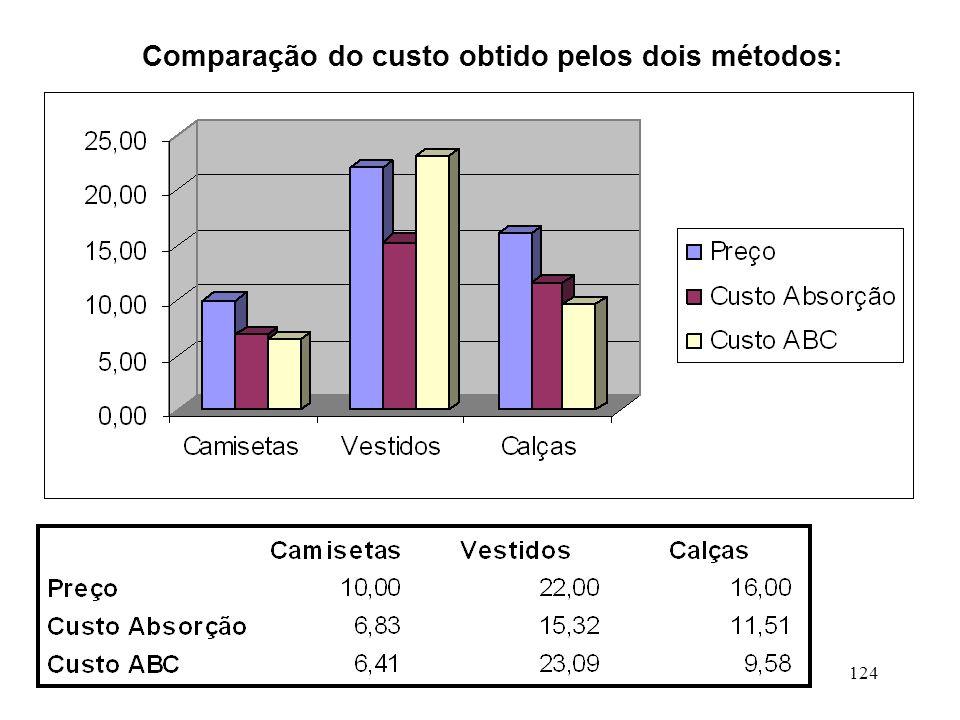 124 Comparação do custo obtido pelos dois métodos: