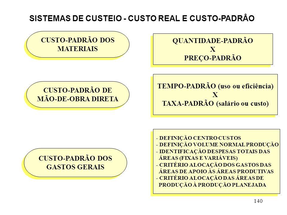140 CUSTO-PADRÃO DOS MATERIAIS CUSTO-PADRÃO DOS MATERIAIS CUSTO-PADRÃO DOS GASTOS GERAIS CUSTO-PADRÃO DOS GASTOS GERAIS CUSTO-PADRÃO DE MÃO-DE-OBRA DIRETA CUSTO-PADRÃO DE MÃO-DE-OBRA DIRETA QUANTIDADE-PADRÃO X PREÇO-PADRÃO QUANTIDADE-PADRÃO X PREÇO-PADRÃO TEMPO-PADRÃO (uso ou eficiência) X TAXA-PADRÃO (salário ou custo) TEMPO-PADRÃO (uso ou eficiência) X TAXA-PADRÃO (salário ou custo) - DEFINIÇÃO CENTRO CUSTOS - DEFINIÇÃO VOLUME NORMAL PRODUÇÃO - IDENTIFICAÇÃO DESPESAS TOTAIS DAS ÁREAS (FIXAS E VARIÁVEIS) - CRITÉRIO ALOCAÇÃO DOS GASTOS DAS ÁREAS DE APOIO ÀS ÁREAS PRODUTIVAS - CRITÉRIO ALOCAÇÃO DAS ÁREAS DE PRODUÇÃO À PRODUÇÃO PLANEJADA - DEFINIÇÃO CENTRO CUSTOS - DEFINIÇÃO VOLUME NORMAL PRODUÇÃO - IDENTIFICAÇÃO DESPESAS TOTAIS DAS ÁREAS (FIXAS E VARIÁVEIS) - CRITÉRIO ALOCAÇÃO DOS GASTOS DAS ÁREAS DE APOIO ÀS ÁREAS PRODUTIVAS - CRITÉRIO ALOCAÇÃO DAS ÁREAS DE PRODUÇÃO À PRODUÇÃO PLANEJADA SISTEMAS DE CUSTEIO - CUSTO REAL E CUSTO-PADRÂO