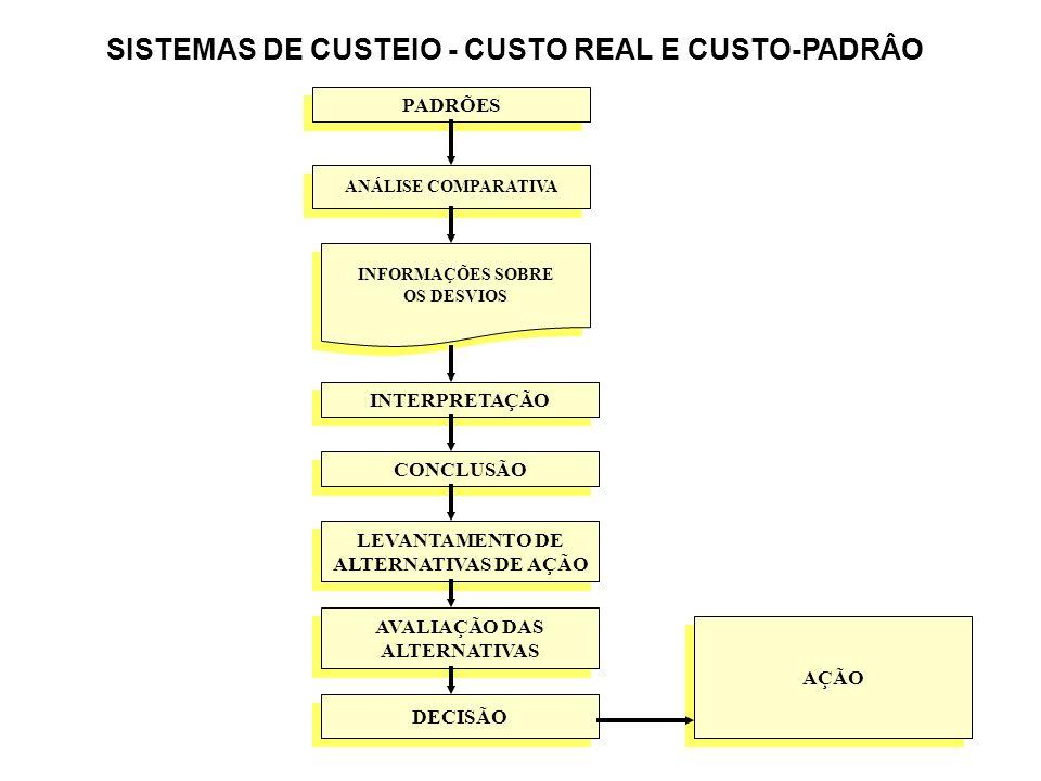 141 PADRÕES ANÁLISE COMPARATIVA INTERPRETAÇÃO CONCLUSÃO INFORMAÇÕES SOBRE OS DESVIOS INFORMAÇÕES SOBRE OS DESVIOS AVALIAÇÃO DAS ALTERNATIVAS AVALIAÇÃO DAS ALTERNATIVAS DECISÃO LEVANTAMENTO DE ALTERNATIVAS DE AÇÃO LEVANTAMENTO DE ALTERNATIVAS DE AÇÃO AÇÃO SISTEMAS DE CUSTEIO - CUSTO REAL E CUSTO-PADRÂO
