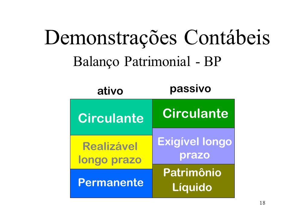 18 Demonstrações Contábeis Balanço Patrimonial - BP Circulante Realizável longo prazo Permanente Circulante Exigível longo prazo Patrimônio Líquido ativo passivo