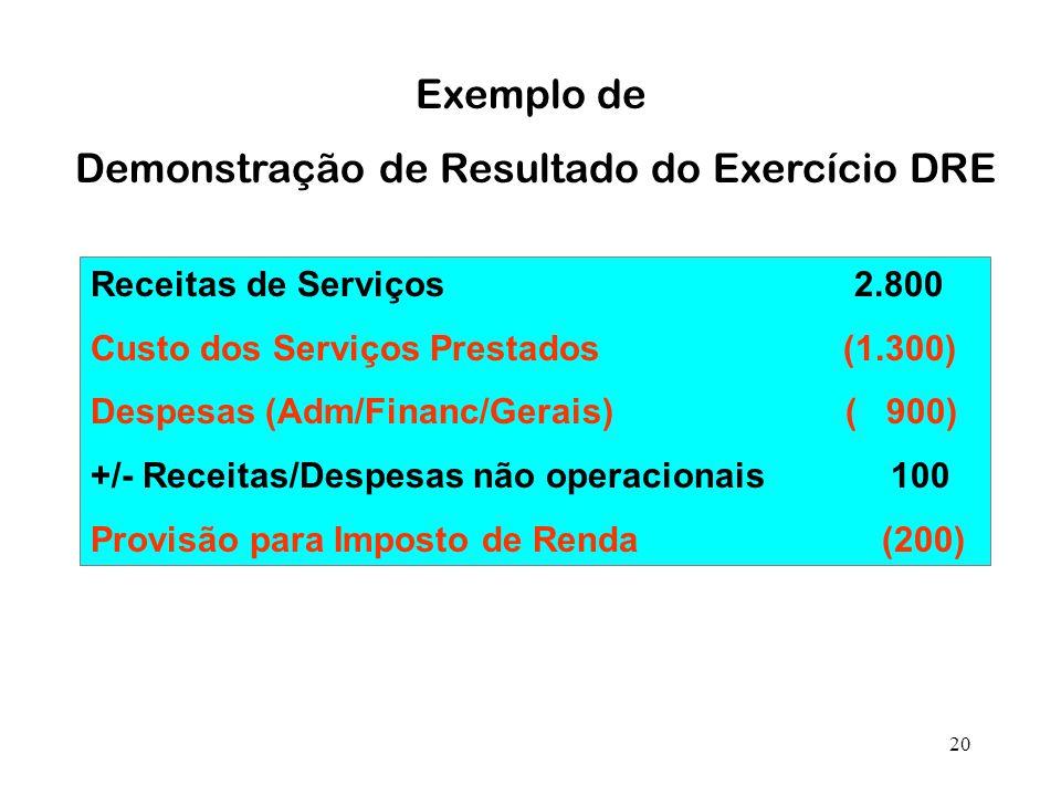 20 Exemplo de Demonstração de Resultado do Exercício DRE Receitas de Serviços 2.800 Custo dos Serviços Prestados (1.300) Despesas (Adm/Financ/Gerais) ( 900) +/- Receitas/Despesas não operacionais 100 Provisão para Imposto de Renda (200)