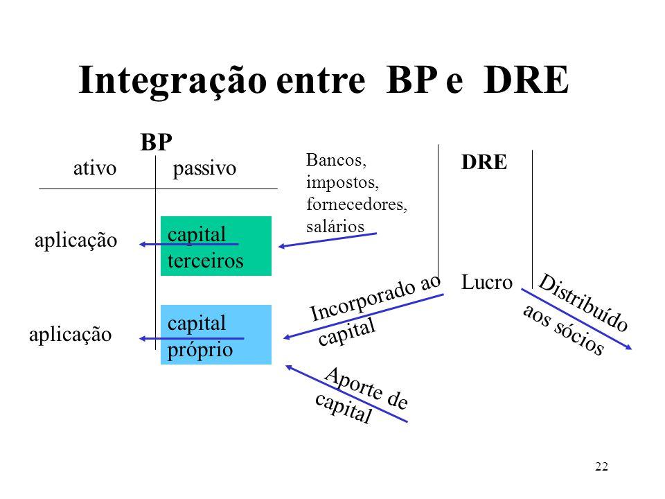 22 Integração entre BP e DRE aplicação ativopassivo aplicação capital terceiros capital próprio Bancos, impostos, fornecedores, salários DRE Lucro Incorporado ao capital Aporte de capital Distribuído aos sócios BP