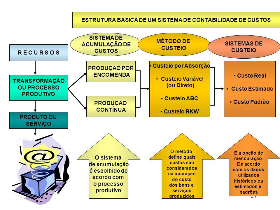 23 ESTRUTURA BÁSICA DE UM SISTEMA DE CONTABILIDADE DE CUSTOS R E C U R S O S PRODUTO OU SERVIÇO TRANSFORMAÇÃO OU PROCESSO PRODUTIVO PRODUÇÃO POR ENCOMENDA Custeio por Absorção Custeio Variável (ou Direto) Custeio ABC Custeio RKW PRODUÇÃO CONTÍNUA SISTEMA DE ACUMULAÇÃO DE CUSTOS MÉTODO DE CUSTEIO SISTEMAS DE CUSTEIO Custo Real Custo Estimado Custo Padrão O sistema de acumulação é escolhido de acordo com o processo produtivo O método define quais custos são considerados na apuração do custo dos bens e serviços produzidos É a opção de mensuração.
