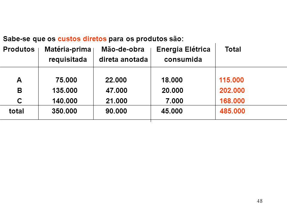 48 Sabe-se que os custos diretos para os produtos são: Produtos Matéria-prima Mão-de-obra Energia Elétrica Total requisitada direta anotada consumida A 75.000 22.000 18.000 115.000 B 135.000 47.000 20.000 202.000 C 140.000 21.000 7.000 168.000 total 350.000 90.000 45.000 485.000