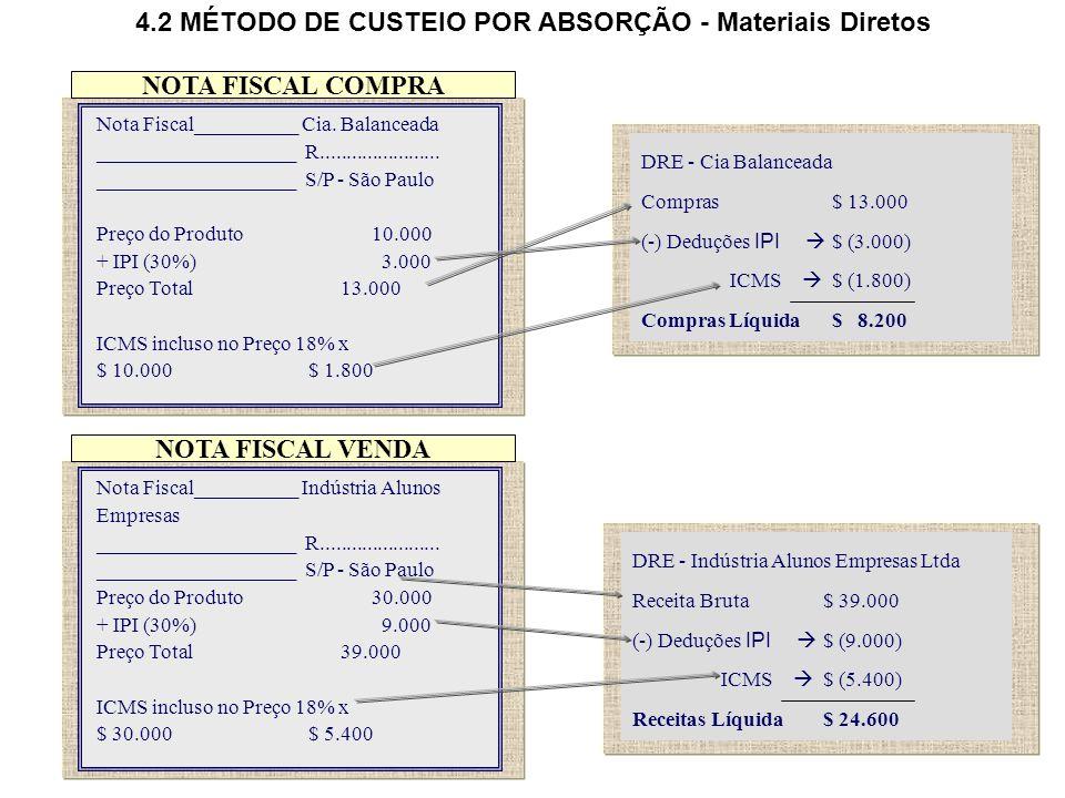 53 4.2 MÉTODO DE CUSTEIO POR ABSORÇÃO - Materiais Diretos Nota Fiscal__________ Cia.