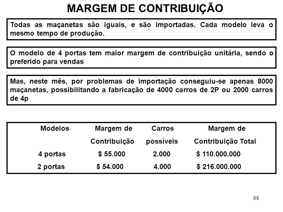 88 MARGEM DE CONTRIBUIÇÃO Todas as maçanetas são iguais, e são importadas.