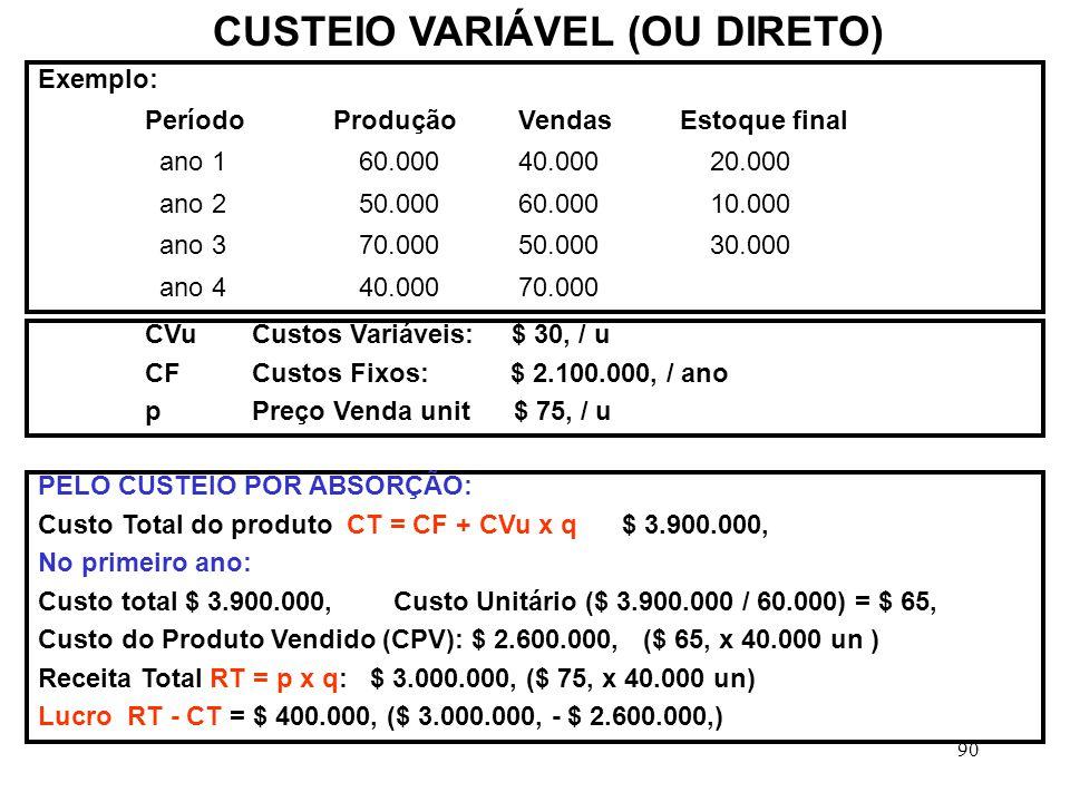 90 CUSTEIO VARIÁVEL (OU DIRETO) Exemplo: Período Produção VendasEstoque final ano 1 60.000 40.000 20.000 ano 2 50.000 60.000 10.000 ano 3 70.000 50.000 30.000 ano 4 40.000 70.000 CVuCustos Variáveis: $ 30, / u CFCustos Fixos: $ 2.100.000, / ano pPreço Venda unit $ 75, / u PELO CUSTEIO POR ABSORÇÃO: Custo Total do produto CT = CF + CVu x q $ 3.900.000, No primeiro ano: Custo total $ 3.900.000, Custo Unitário ($ 3.900.000 / 60.000) = $ 65, Custo do Produto Vendido (CPV): $ 2.600.000, ($ 65, x 40.000 un ) Receita Total RT = p x q: $ 3.000.000, ($ 75, x 40.000 un) Lucro RT - CT = $ 400.000, ($ 3.000.000, - $ 2.600.000,)