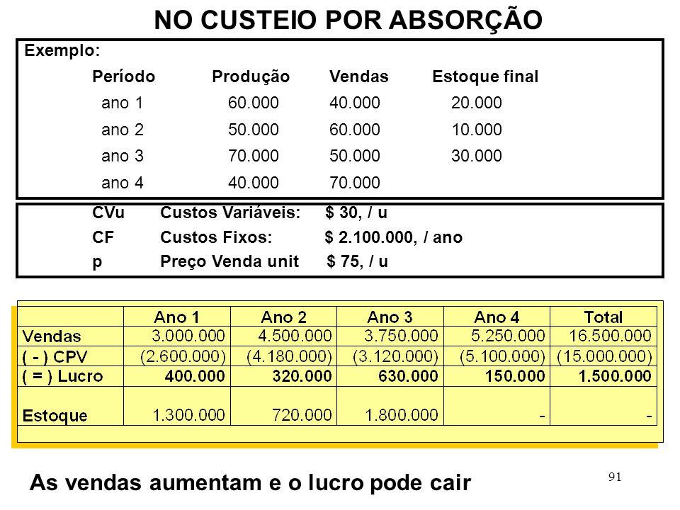 91 NO CUSTEIO POR ABSORÇÃO Exemplo: Período Produção VendasEstoque final ano 1 60.000 40.000 20.000 ano 2 50.000 60.000 10.000 ano 3 70.000 50.000 30.000 ano 4 40.000 70.000 CVuCustos Variáveis: $ 30, / u CFCustos Fixos: $ 2.100.000, / ano pPreço Venda unit $ 75, / u As vendas aumentam e o lucro pode cair