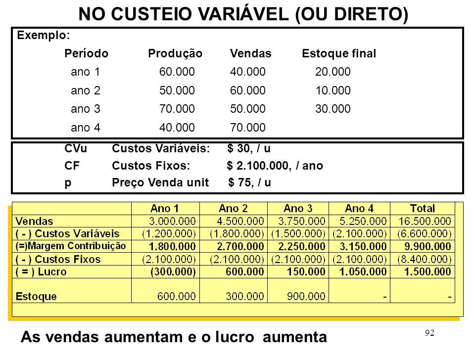92 NO CUSTEIO VARIÁVEL (OU DIRETO) Exemplo: Período Produção VendasEstoque final ano 1 60.000 40.000 20.000 ano 2 50.000 60.000 10.000 ano 3 70.000 50.000 30.000 ano 4 40.000 70.000 CVuCustos Variáveis: $ 30, / u CFCustos Fixos: $ 2.100.000, / ano pPreço Venda unit $ 75, / u As vendas aumentam e o lucro aumenta