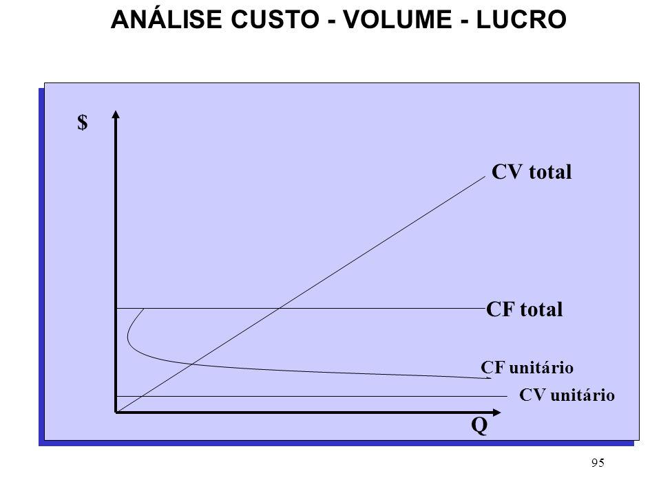 95 ANÁLISE CUSTO - VOLUME - LUCRO CV total CF total Q $ CV unitário CF unitário