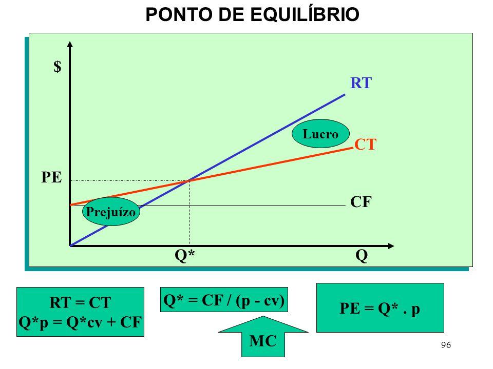 96 PONTO DE EQUILÍBRIO CT CF Q $ Q* PE RT Prejuízo Lucro RT = CT Q*p = Q*cv + CF Q* = CF / (p - cv) PE = Q*.