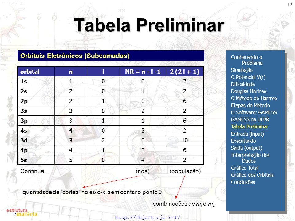 http://rhjort.cjb.net/ estrutura matéria da 12 Tabela Preliminar Orbitais Eletrônicos (Subcamadas) Conhecendo o Problema Simulação O Potencial V(r) Dificuldade Douglas Hartree O Método de Hartree Etapas do Método O Software: GAMESS GAMESS na UFPR Tabela Preliminar Entrada (input) Executando Saída (output) Interpretação dos Dados Gráfico Total Gráfico dos Orbitais Conclusões orbitalnlNR = n - l -12 (2 l + 1) 1s1002 2s2012 2p2106 3s3022 3p3116 4s4032 3d32010 4p4126 5s5042 (nós) (população)Continua...