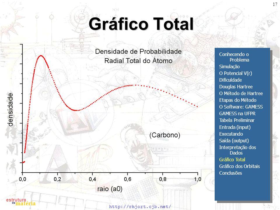 http://rhjort.cjb.net/ estrutura matéria da 17 Gráfico Total Conhecendo o Problema Simulação O Potencial V(r) Dificuldade Douglas Hartree O Método de Hartree Etapas do Método O Software: GAMESS GAMESS na UFPR Tabela Preliminar Entrada (input) Executando Saída (output) Interpretação dos Dados Gráfico Total Gráfico dos Orbitais Conclusões (Carbono)