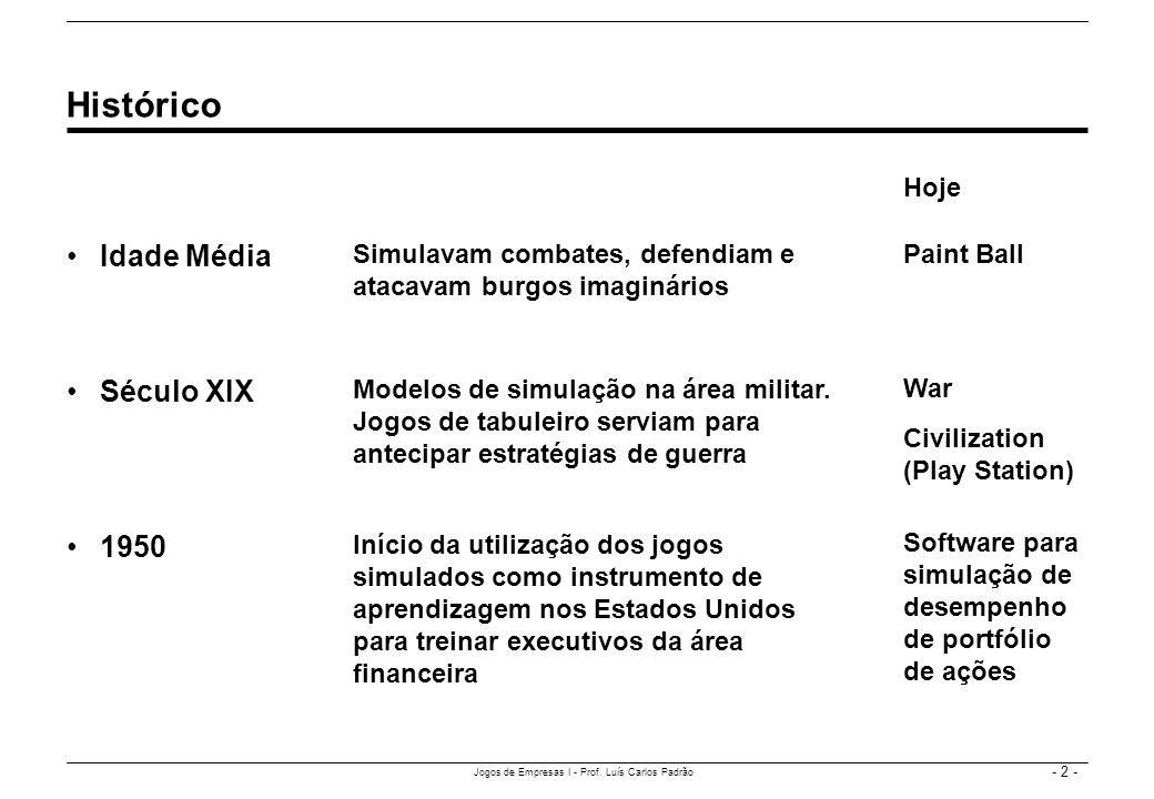 - 2 - Jogos de Empresas I - Prof. Luís Carlos Padrão Idade Média Histórico Simulavam combates, defendiam e atacavam burgos imaginários Século XIX Mode