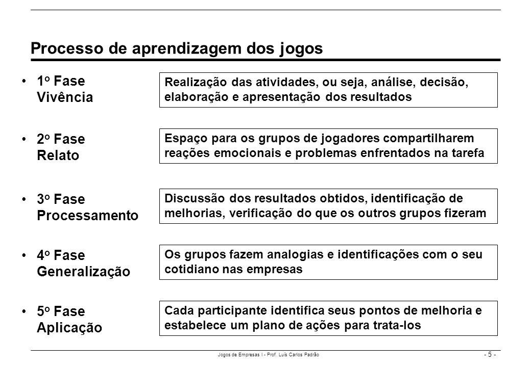 - 5 - Jogos de Empresas I - Prof. Luís Carlos Padrão 1 o Fase Vivência Processo de aprendizagem dos jogos Realização das atividades, ou seja, análise,