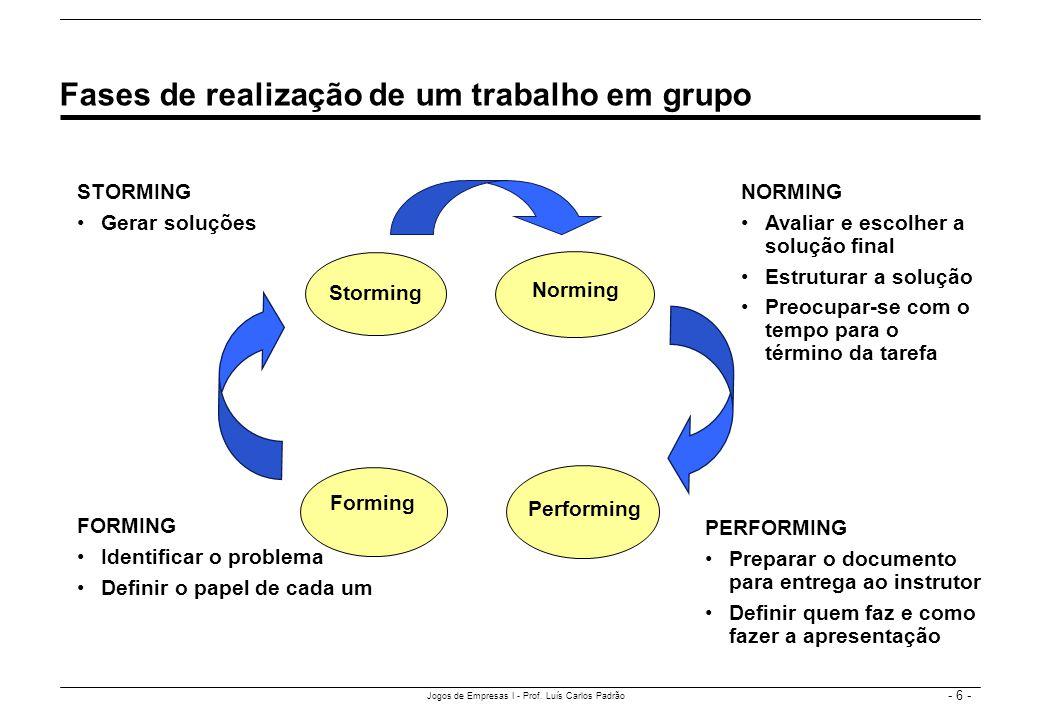 - 6 - Jogos de Empresas I - Prof. Luís Carlos Padrão Fases de realização de um trabalho em grupo Storming Performing Norming Forming FORMING Identific