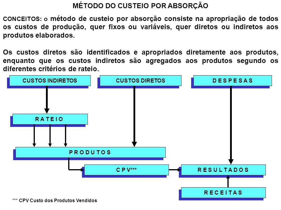 MÉTODO DO CUSTEIO POR ABSORÇÃO CONCEITOS: o método de custeio por absorção consiste na apropriação de todos os custos de produção, quer fixos ou variá