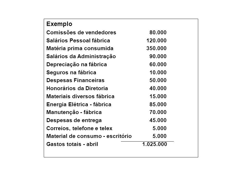 Exemplo Comissões de vendedores 80.000 Salários Pessoal fábrica120.000 Matéria prima consumida350.000 Salários da Administração 90.000 Depreciação na