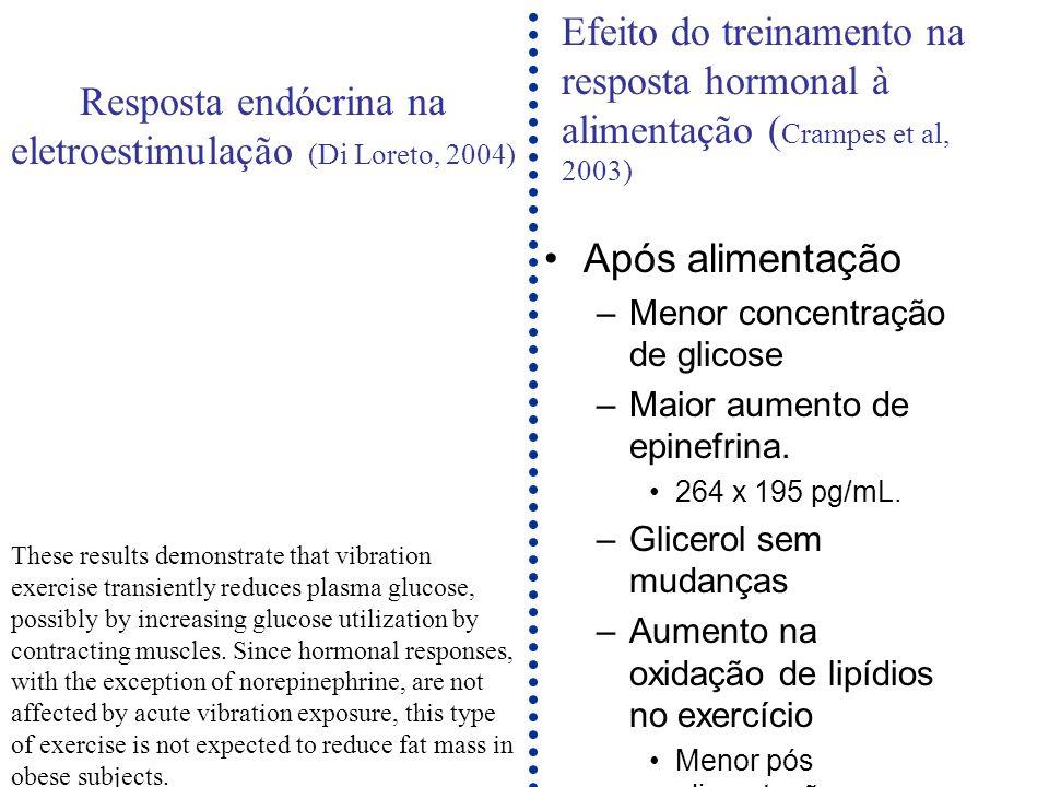 Após alimentação –Menor concentração de glicose –Maior aumento de epinefrina. 264 x 195 pg/mL. –Glicerol sem mudanças –Aumento na oxidação de lipídios