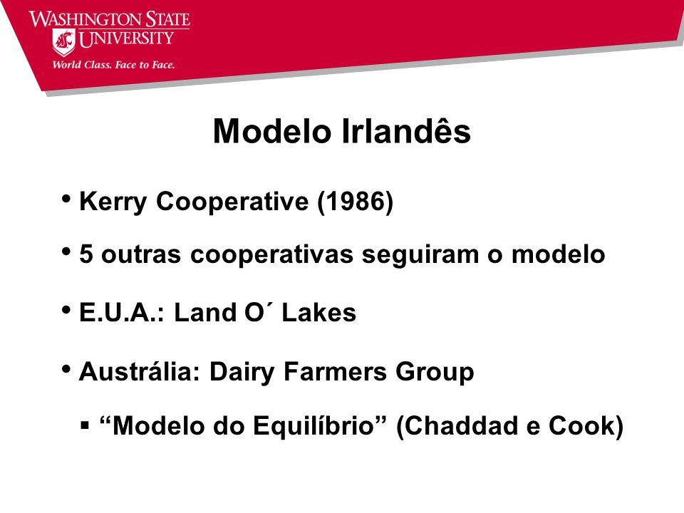 Cooperativas com Entidades Externas Capital externo introduzido em: Subsidiárias Joint Ventures Entidade não-operacional (Trust Co.) Modelo irlandês