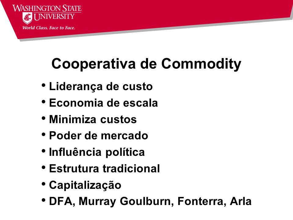Cooperativa Local Atuação local Produtores ao redor: rede social Escala é pequena Enxuta Estrutura tradicional Processamento limitado Cooperativas de barganha (163)