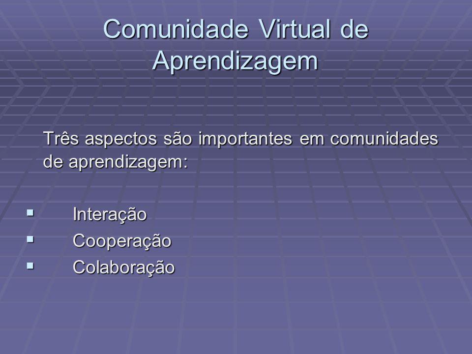 Três aspectos são importantes em comunidades de aprendizagem: Interação Interação Cooperação Cooperação Colaboração Colaboração Comunidade Virtual de
