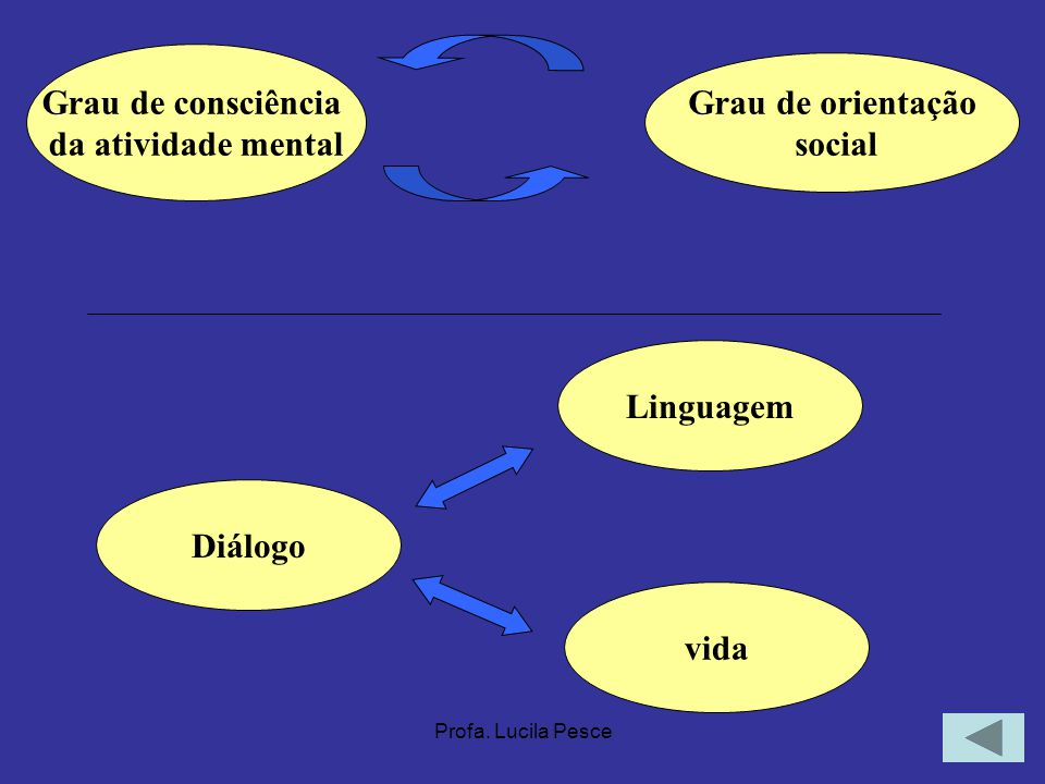 Profa. Lucila Pesce Grau de consciência da atividade mental Grau de orientação social Diálogo vida Linguagem