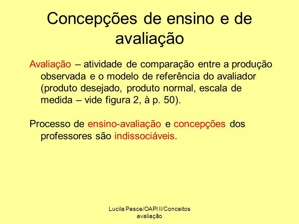 Lucila Pesce/OAPI II/Conceitos avaliação Concepções de ensino e de avaliação Avaliação – atividade de comparação entre a produção observada e o modelo