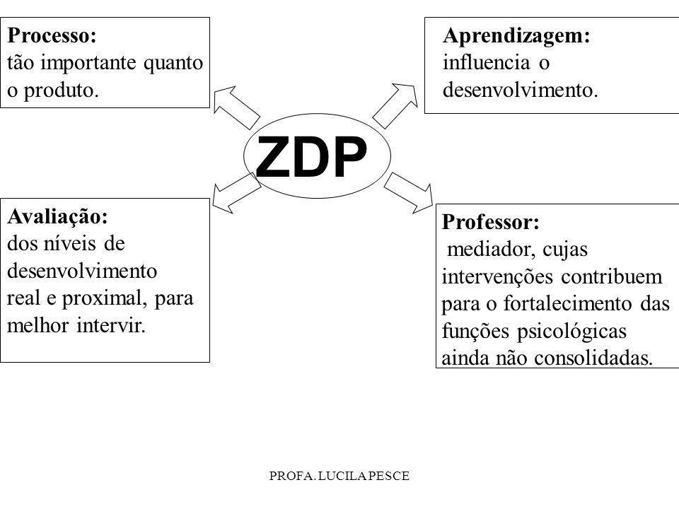 PROFA. LUCILA PESCE Processo: tão importante quanto o produto. ZDP Avaliação: dos níveis de desenvolvimento real e proximal, para melhor intervir. Pro