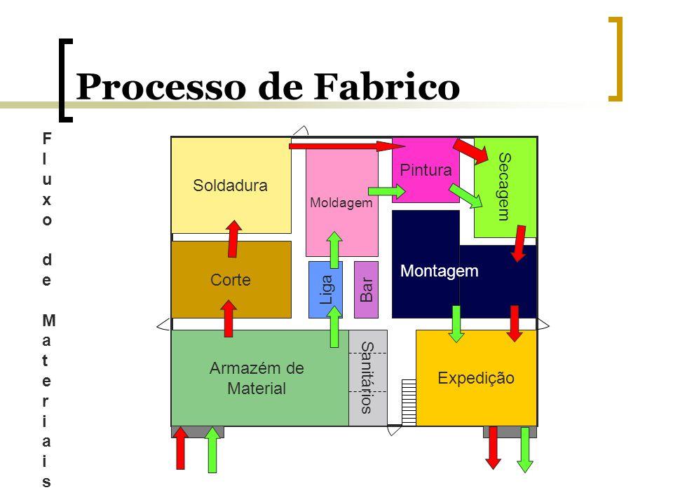 Processo de Fabrico Fluxo de MateriaisFluxo de Materiais Soldadura Armazém de Material Corte Expedição Moldagem Liga Bar Secagem Pintura Sanitários Mo