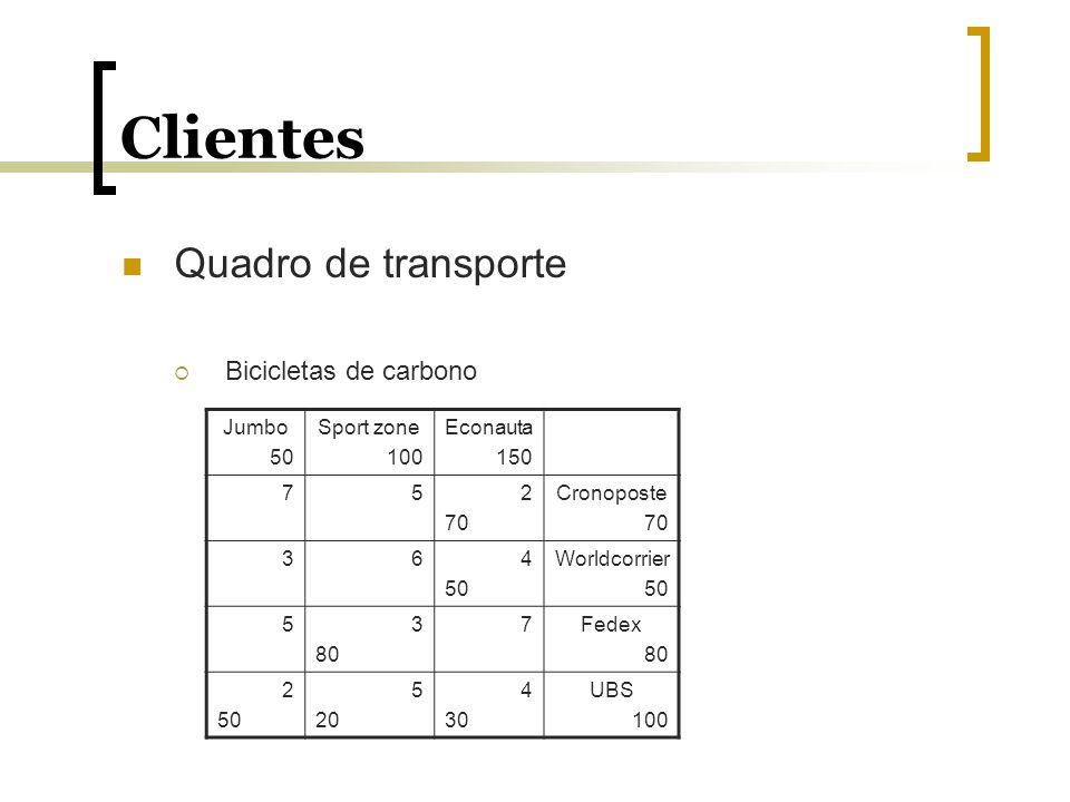 Clientes Quadro de transporte Bicicletas de carbono Jumbo 50 Sport zone 100 Econauta 150 752 70 Cronoposte 70 364 50 Worldcorrier 50 53 80 7Fedex 80 2