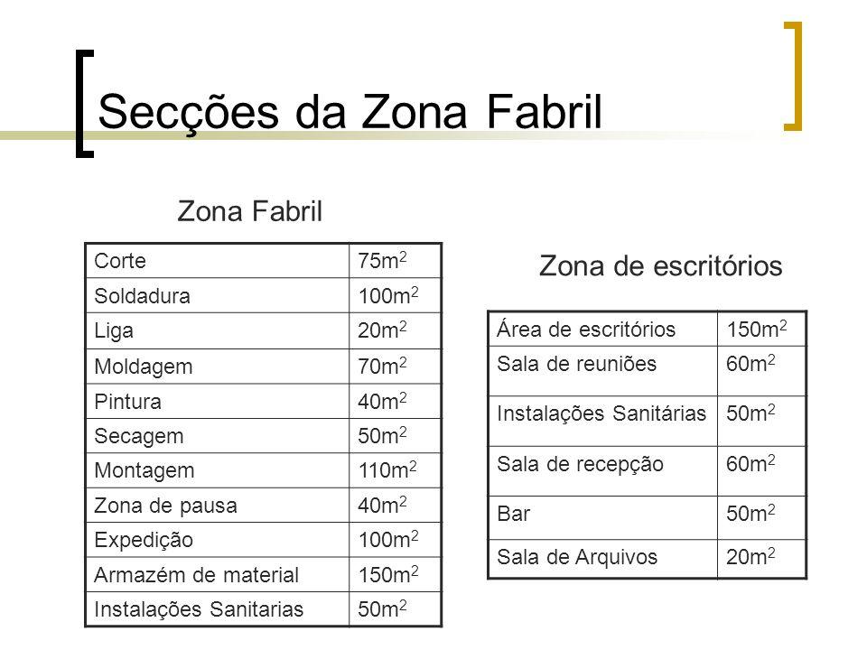 Secções da Zona Fabril Corte75m 2 Soldadura100m 2 Liga20m 2 Moldagem70m 2 Pintura40m 2 Secagem50m 2 Montagem110m 2 Zona de pausa40m 2 Expedição100m 2