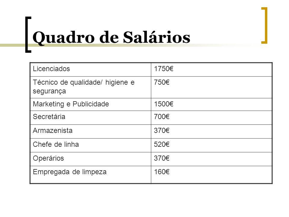Quadro de Salários Licenciados1750 Técnico de qualidade/ higiene e segurança 750 Marketing e Publicidade1500 Secretária700 Armazenista370 Chefe de lin