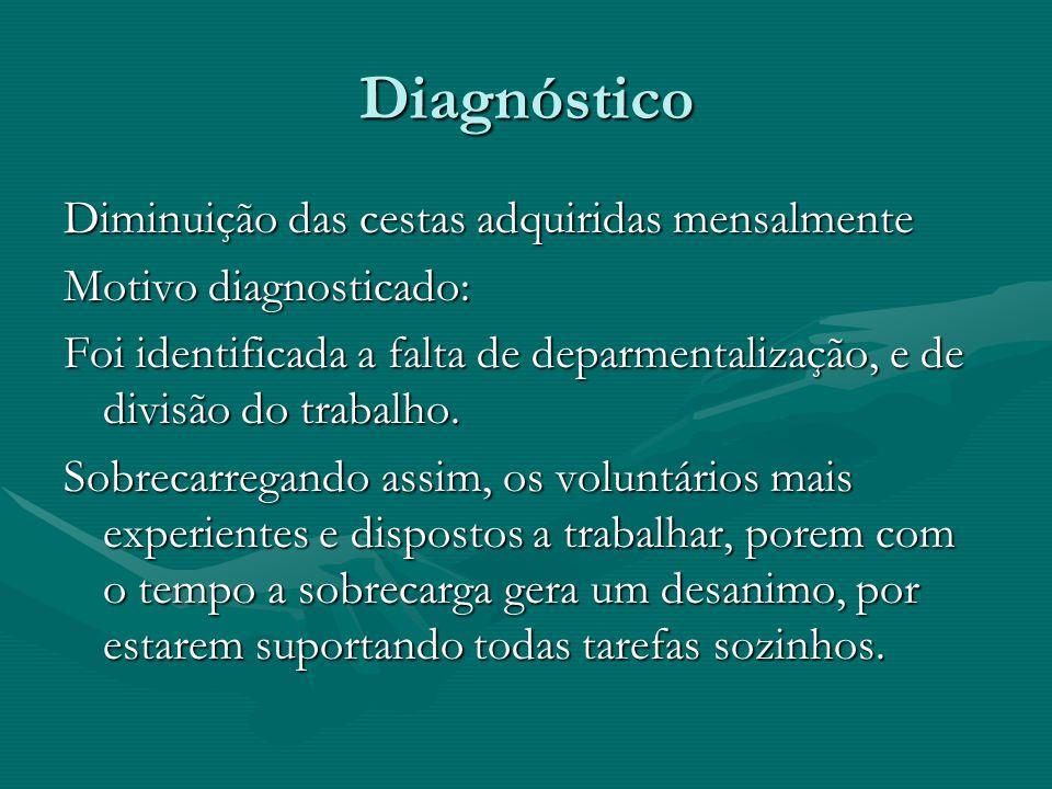 Diagnóstico Diminuição das cestas adquiridas mensalmente Motivo diagnosticado: Foi identificada a falta de deparmentalização, e de divisão do trabalho.