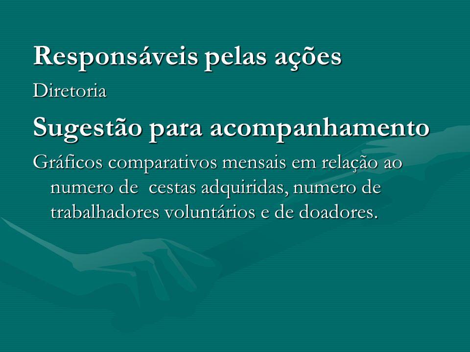 Responsáveis pelas ações Diretoria Sugestão para acompanhamento Gráficos comparativos mensais em relação ao numero de cestas adquiridas, numero de trabalhadores voluntários e de doadores.