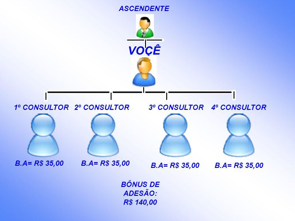 VOÇÊ ASCENDENTE BÔNUS DE ADESÃO: R$ 140,00 1º CONSULTOR2º CONSULTOR B.A= R$ 35,00 3º CONSULTOR4º CONSULTOR B.A= R$ 35,00