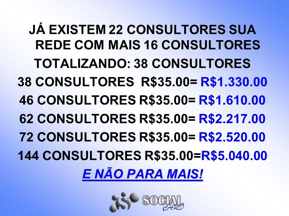 JÁ EXISTEM 22 CONSULTORES SUA REDE COM MAIS 16 CONSULTORES TOTALIZANDO: 38 CONSULTORES 38 CONSULTORES R$35.00= R$1.330.00 46 CONSULTORES R$35.00= R$1.610.00 62 CONSULTORES R$35.00= R$2.217.00 72 CONSULTORES R$35.00= R$2.520.00 144 CONSULTORES R$35.00=R$5.040.00 E NÃO PARA MAIS!