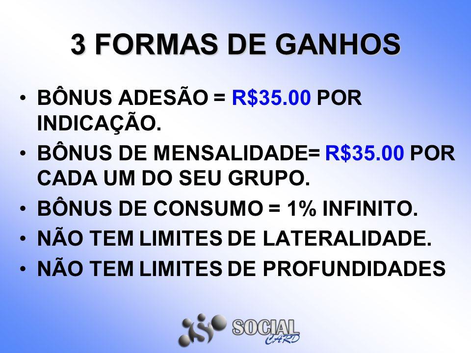 3 FORMAS DE GANHOS BÔNUS ADESÃO = R$35.00 POR INDICAÇÃO. BÔNUS DE MENSALIDADE= R$35.00 POR CADA UM DO SEU GRUPO. BÔNUS DE CONSUMO = 1% INFINITO. NÃO T