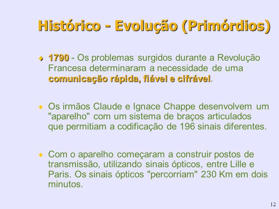 12 1790 comunicação rápida, fiável e cifrável 1790 - Os problemas surgidos durante a Revolução Francesa determinaram a necessidade de uma comunicação