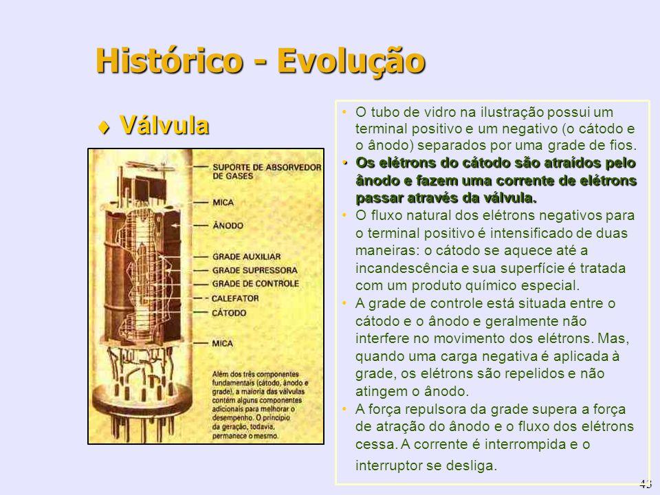 43 Válvula Válvula Histórico - Evolução O tubo de vidro na ilustração possui um terminal positivo e um negativo (o cátodo e o ânodo) separados por uma