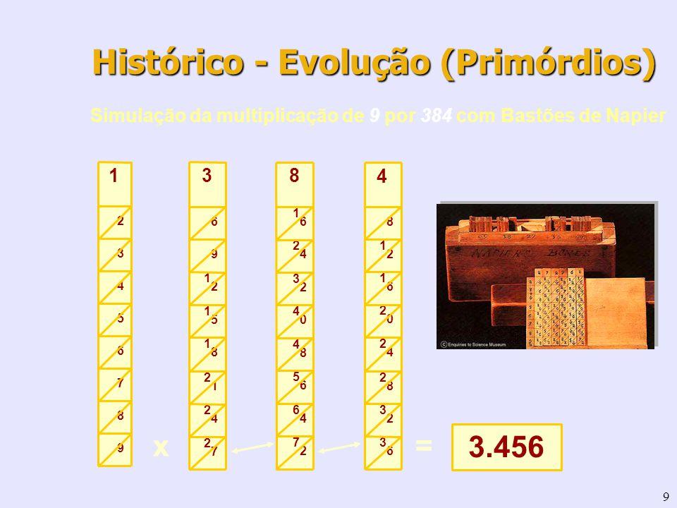 9 Simulação da multiplicação de 9 por 384 com Bastões de Napier 9 8 7 6 5 4 3 2 1 2727 2424 2121 1818 1515 1212 9 6 3 7272 6464 5656 4848 4040 3232 24