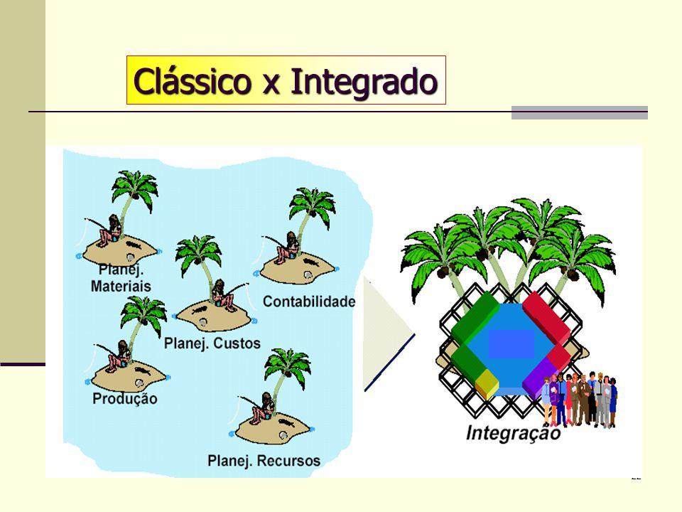 21 ERP Enterprise Resource Planning Planejamento de Recursos Empresariais Eliminar os vários sistemas isolados Dados fragmentados Inconsistência entre