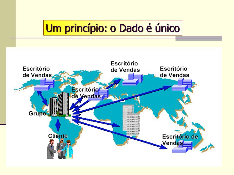 26 Sistema integrado de gestão O painel de comando da Empresa