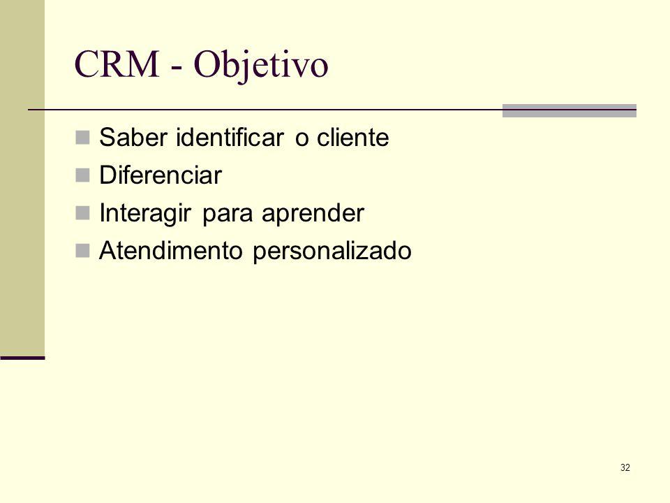 31 CRM –Customer Relationship Management Gestão de Relacionamento com o Cliente Não basta oferecer melhores produtos ou serviços É preciso; Conhecer o