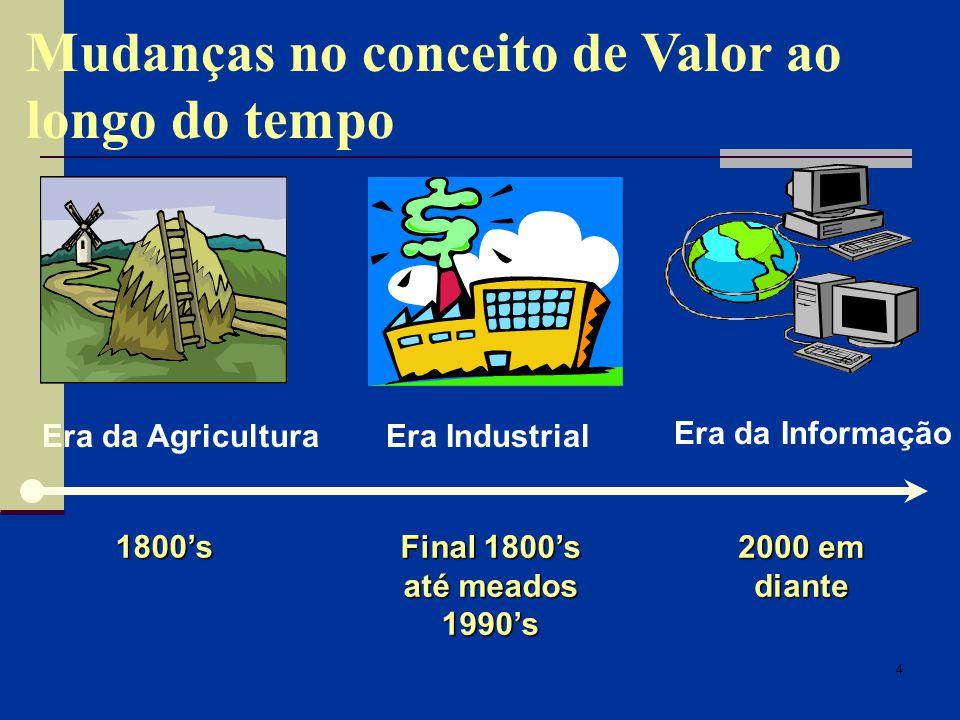 4 1800s Era da Agricultura Final 1800s até meados 1990s Era Industrial 2000 em diante Era da Informação Mudanças no conceito de Valor ao longo do tempo