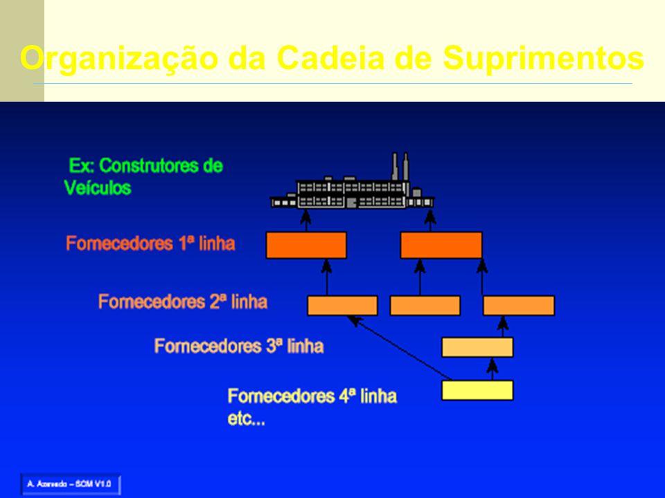 43 SCM – Cadeia de Suprimentos Gestão integrada de toda a cadeia de valor. FORNECEDOR CLIENTE Fluxo Físico dos Materiais Fluxo de Informação (Planejam