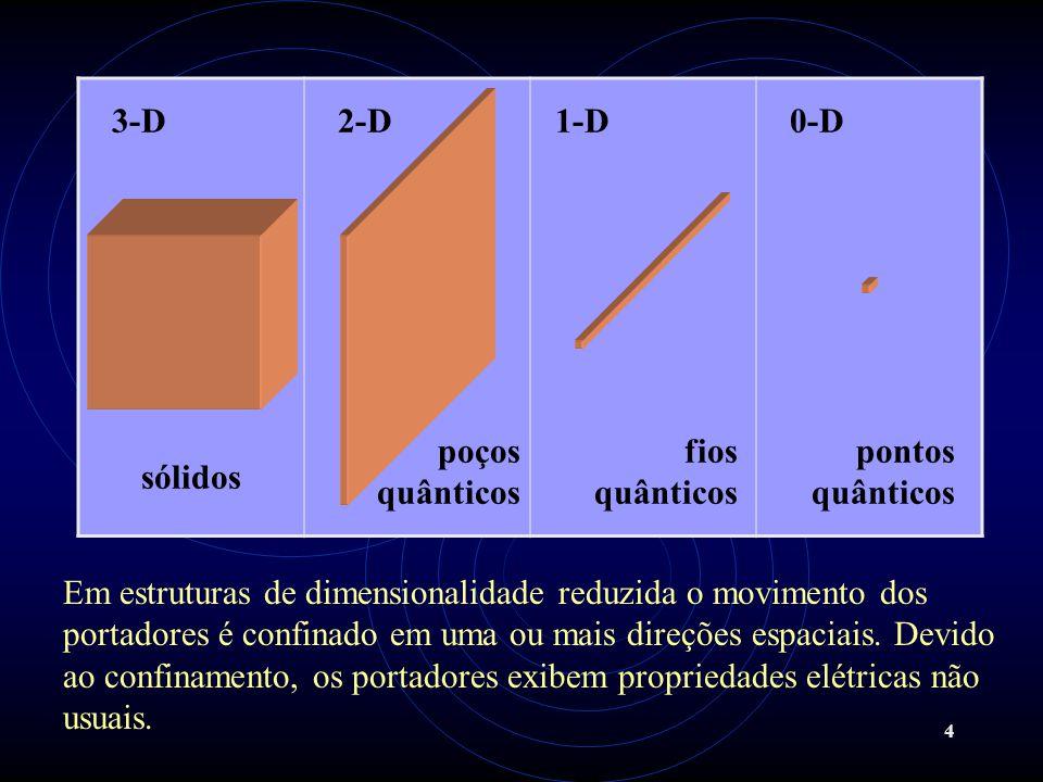 4 3-D2-D1-D0-D sólidos poços quânticos fios quânticos pontos quânticos Em estruturas de dimensionalidade reduzida o movimento dos portadores é confina