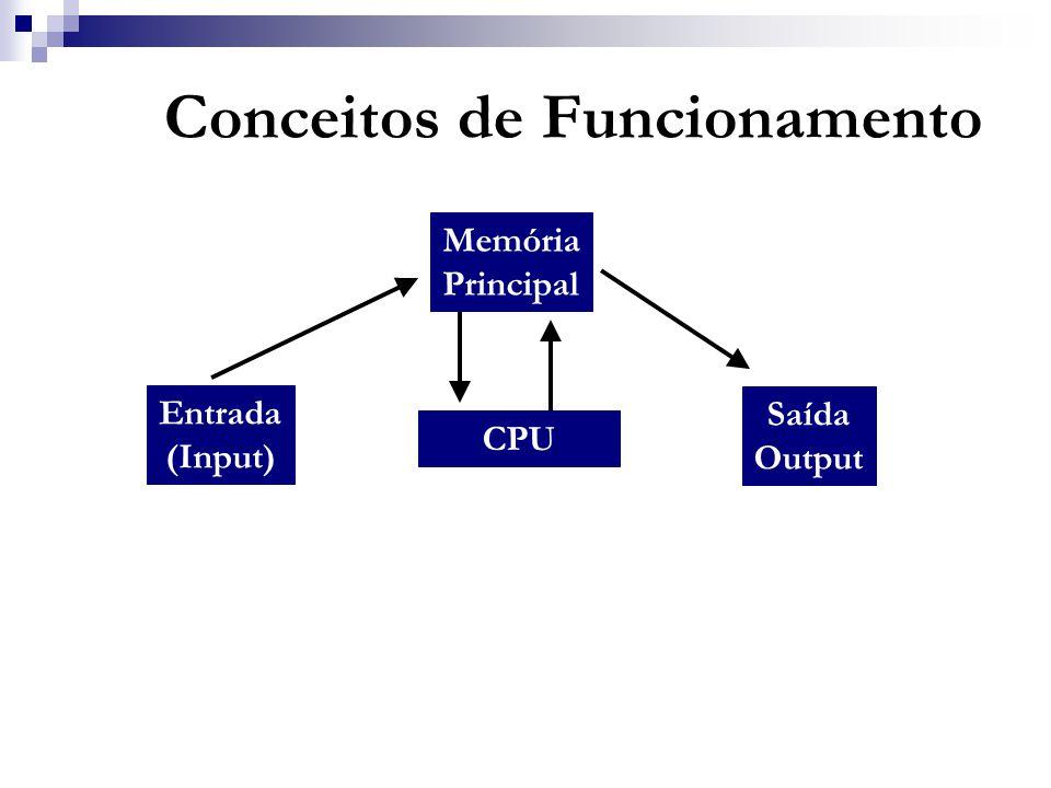 Entrada (Input) Memória Principal CPU Saída Output Conceitos de Funcionamento